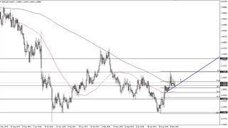 GBP/USD GBP/USD Technical Analysis for the week of January 27, 2020 by FXEmpire