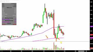 GB SCIENCES INC GB Sciences, Inc - GBLX Stock Chart Technical Analysis for 01-04-18