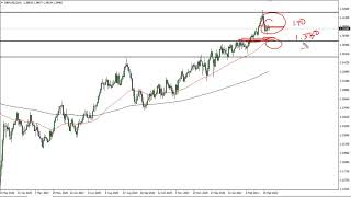 GBP/USD GBP/USD Technical Analysis for March 5, 2021 by FXEmpire