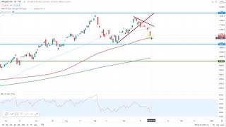 DOW JONES INDUSTRIAL AVERAGE Wall Street – Erholung bei den Techs?