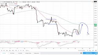 Oil Technical Analysis for July 20, 2018 by FXEmpire.com