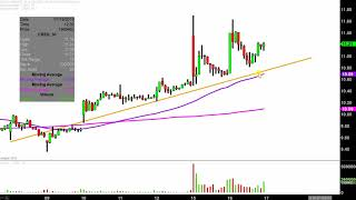 AMP LIMITED Carrizo Oil & Gas, Inc. - CRZO Stock Chart Technical Analysis for 07-16-2019