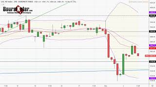 CAC40 INDEX CAC 40   Analyse technique du 05-12-2019 par boursikoter