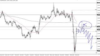 GBP/USD GBP/USD Technical Analysis for April 01, 2020 by FXEmpire