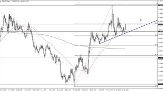 GBP/USD GBP/USD Technical Analysis for January 23, 2020 by FXEmpire