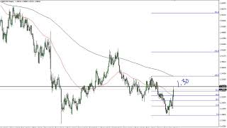 GBP/USD GBP/USD Technical Analysis for the week of October 21, 2019 by FXEmpire