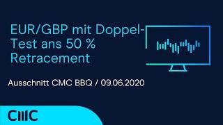 EUR/GBP EUR/GBP mit Doppel-Test ans 50% Retracement und möglicher Abschluss einer ABC-Korrektur