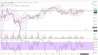 FTSE 100 FTSE 100 Technical Analysis for February 29, 2018 by FXEmpire.com