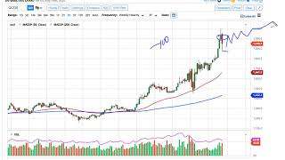 GOLD - USD Gold Technical Analysis for the Week of August 17, 2020 by FXEmpire