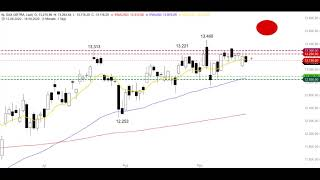 DAX30 PERF INDEX DAX - CoT-Report zeigt Richtungswechsel - Morning Call 21.09.2020