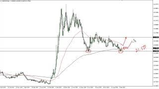 USD/MXN USD/MXN Forecast September 9, 2020
