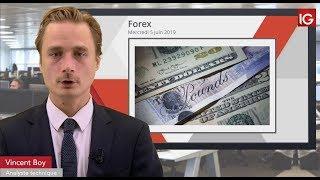 GBP/USD Bourse - GBPUSD, échec sous l'oblique? - IG 05.06.2019