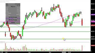 TESLA INC. Tesla, Inc. - TSLA Stock Chart Technical Analysis for 01-18-2019