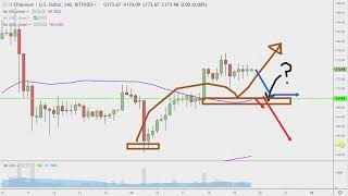 Ethereum Ethereum Chart Technical Analysis for 04-19-2019