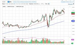 GOLD - USD Gold Technical Analysis for May 28, 2020 by FXEmpire