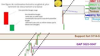 CAC40 Index CAC40: analyse technique et matrice de trading pour Mardi [26/03/19]