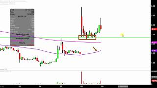 NXT-ID INC. Nxt-ID, Inc. - NXTD Stock Chart Technical Analysis for 02-06-18