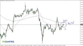 GBP/JPY GBP/JPY Technical Analysis for July 14, 2020 by FXEmpire