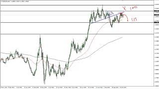 EUR/USD EUR/USD Technical Analysis for October 28, 2020 by FXEmpire