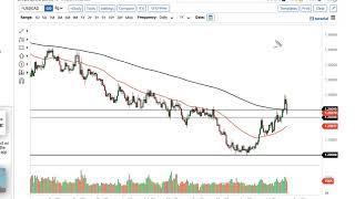 WTI CRUDE OIL WTI Crude Oil and USD/CAD Forecast for July 22, 2021