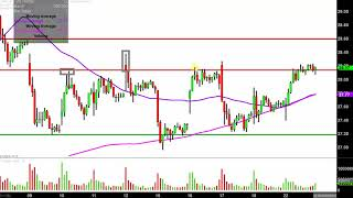 ADVANCED MICRO DEVICES INC. Advanced Micro Devices, Inc. - AMD Stock Chart Technical Analysis for 04-22-2019