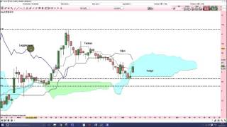 CROSSJECT Analyse technique Crossject- Apprendre le trading et Ichimoku [06/05/2016]