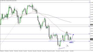 USD/JPY USD/JPY Technical Analysis for July 19, 2019 by FXEmpire