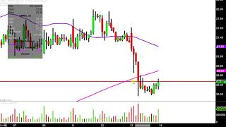 AMARIN CORP. Amarin Corporation plc - AMRN Stock Chart Technical Analysis for 03-13-2019