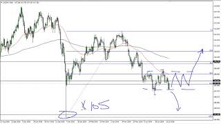 USD/JPY USD/JPY Technical Analysis for July 22, 2019 by FXEmpire