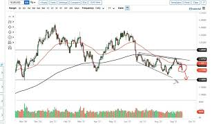 EUR/USD EUR/USD and GBP/USD Forecast September 20, 2021