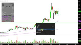 GB SCIENCES INC GB Sciences, Inc - GBLX Stock Chart Technical Analysis for 01-03-18