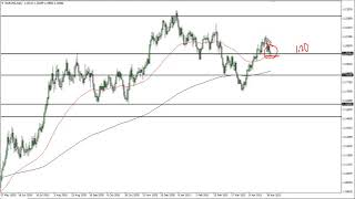 EUR/USD EUR/USD Technical Analysis for May 6, 2021 by FXEmpire