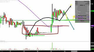 BIOPHARMX CORP. BioPharmX Corporation - BPMX Stock Chart Technical Analysis for 04-23-2019