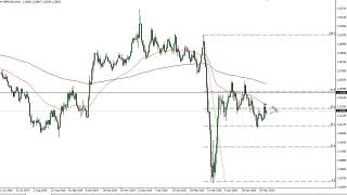 GBP/USD GBP/USD Technical Analysis for May 29, 2020 by FXEmpire