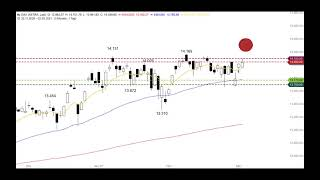 DAX30 PERF INDEX DAX - Gelingt ein Ausbruch? - ING MARKETS Morning Call 03.03.2021
