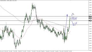 EUR/USD EUR/USD Technical Analysis for the Week of August 17, 2020 by FXEmpire