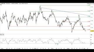 EUR/GBP EUR/USD - EUR/GBP : prévisions de l'euro face au dollar et à la livre sterling