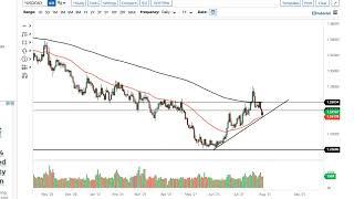 WTI CRUDE OIL WTI Crude Oil and USD/CAD Forecast August 2, 2021