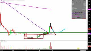 CONATUS PHARMACEUTICALS INC. Conatus Pharmaceuticals Inc. - CNAT Stock Chart Technical Analysis for 04-18-2019