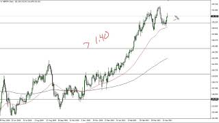 GBP/JPY GBP/JPY Technical Analysis for April 21, 2021 by FXEmpire
