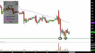 PULMATRIX INC. Pulmatrix, Inc. - PULM Stock Chart Technical Analysis for 04-15-2019
