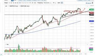 NASDAQ100 INDEX S&P 500 and NASDAQ 100 Forecast January 19, 2021
