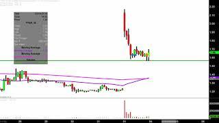 TITAN PHARMACEUTICALS INC. Titan Pharmaceuticals, Inc. - TTNP Stock Chart Technical Analysis for 02-01-2019