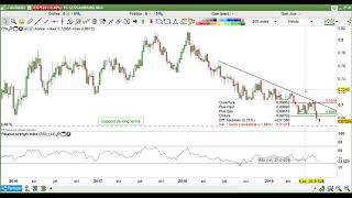 AUD/USD Once d'or - AUDUSD : Les Stratégies de la Semaine