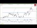 ESTOXX50 Price Eur Index - Estrategia EuroStoxx 07/03/2017