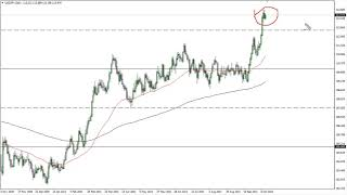 USD/JPY USD/JPY Technical Analysis for October 15, 2021 by FXEmpire