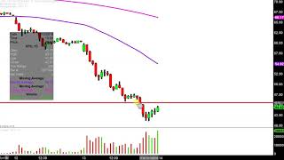 XPO LOGISTICS XPO Logistics, Inc. - XPO Stock Chart Technical Analysis for 12-13-18