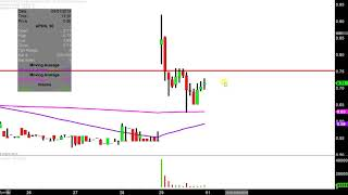 APPLIED DNA SCIENCES INC Applied DNA Sciences, Inc. - APDN Stock Chart Technical Analysis for 03-29-2019