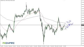 GBP/JPY GBP/JPY Technical Analysis for July 9, 2020 by FXEmpire