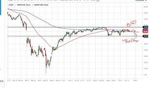 WTI CRUDE OIL WTI Crude Oil Forecast October 26, 2020